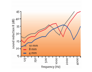 critical frequency of 4mm-8mm_and 100mm glass